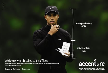 Tiger Woods | The human brand