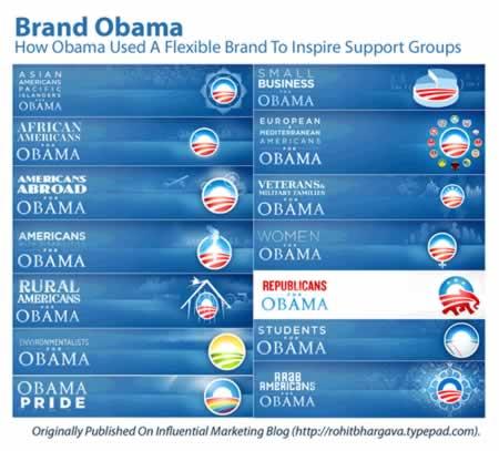 Human Brand | Barack Obama