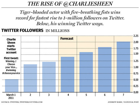 Twitterstorm + Twitterment | The Twitching of Charlie Sheen