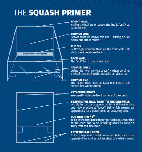 The Art of Squash