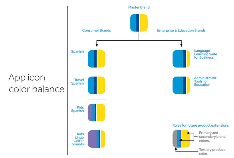 Rosetta Stone | Girvin | Strategic Branding & Design