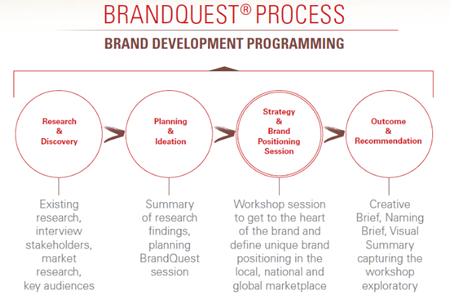 TEAM EXPLORATIONS OF INNOVATION: BRANDQUEST®